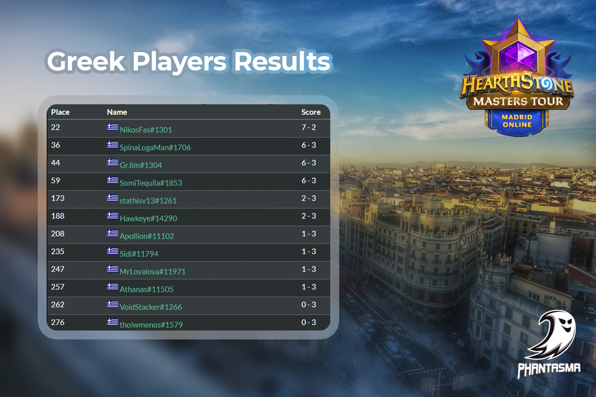 Hearthstone Masters Tour Online: Madrid | Recap
